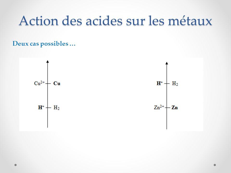 Action des acides sur les métaux