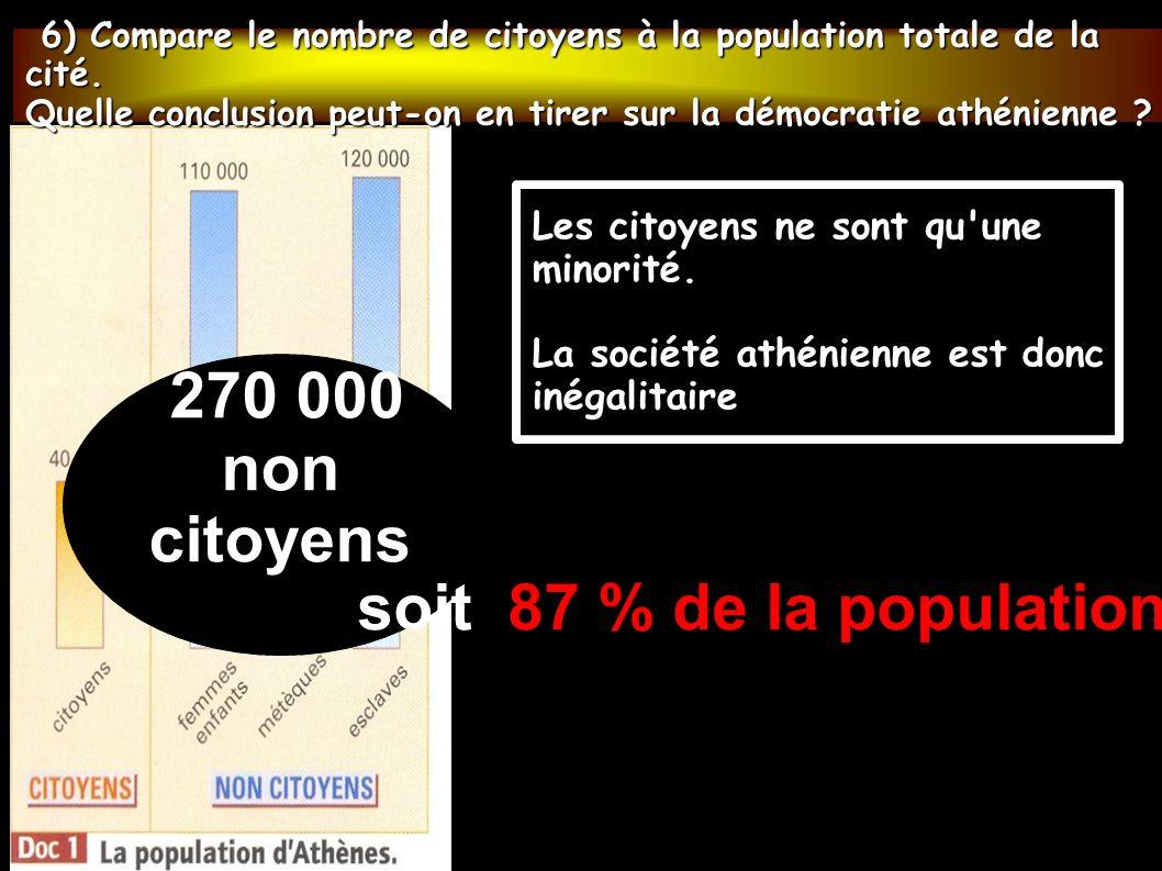 non citoyens soit 87 % de la population