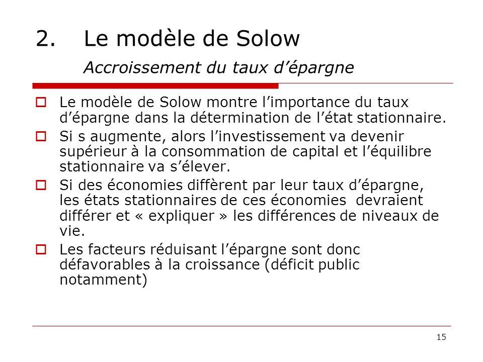2. Le modèle de Solow Accroissement du taux d'épargne