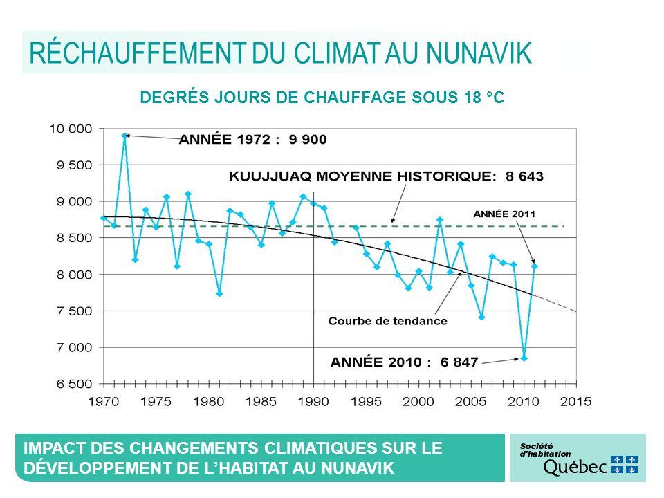 RÉCHAUFFEMENT DU CLIMAT AU NUNAVIK