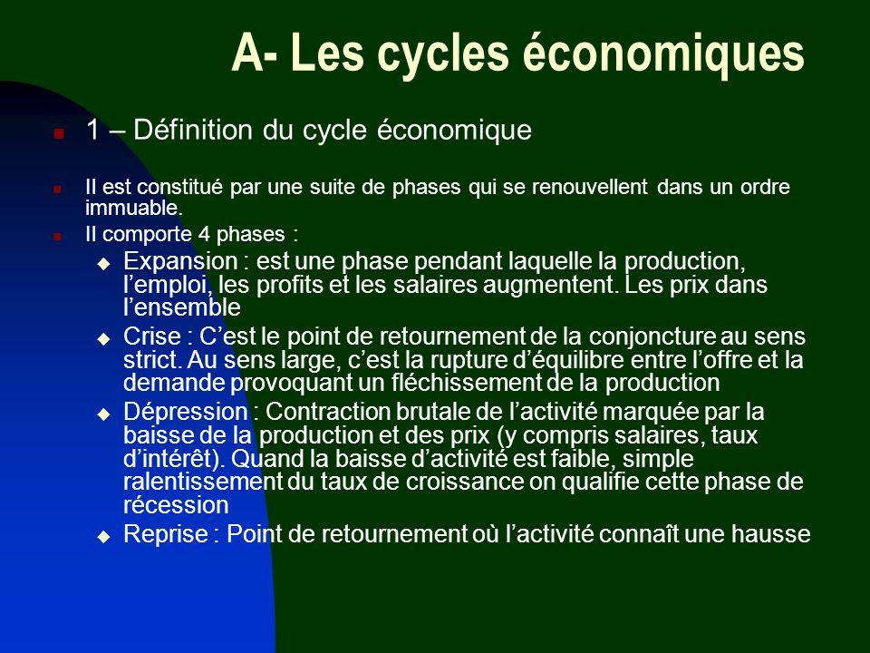 A- Les cycles économiques