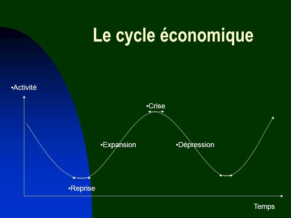 Le cycle économique Activité Crise Expansion Dépression Reprise Temps
