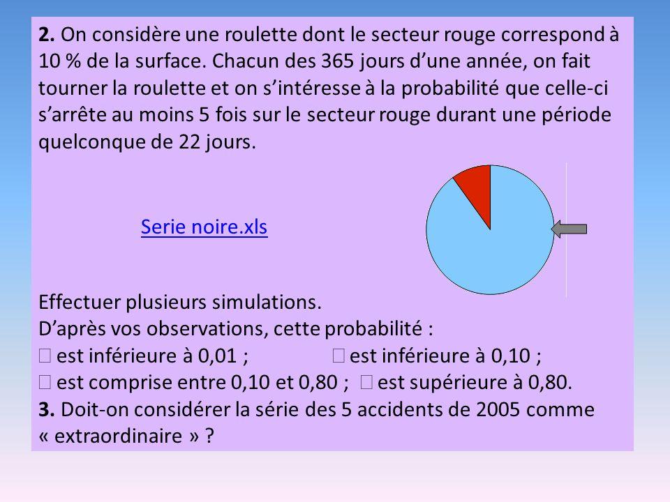 2. On considère une roulette dont le secteur rouge correspond à 10 % de la surface. Chacun des 365 jours d'une année, on fait tourner la roulette et on s'intéresse à la probabilité que celle-ci s'arrête au moins 5 fois sur le secteur rouge durant une période quelconque de 22 jours.