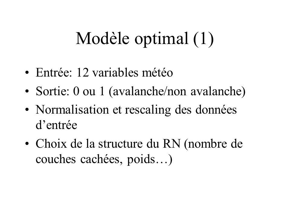 Modèle optimal (1) Entrée: 12 variables météo