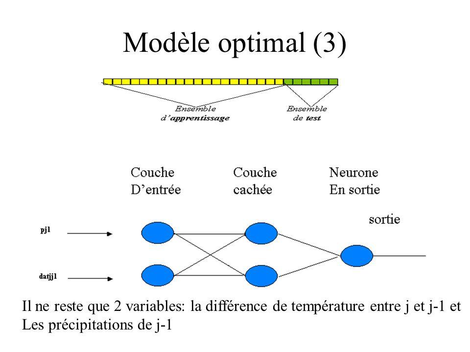 Modèle optimal (3) Il ne reste que 2 variables: la différence de température entre j et j-1 et.