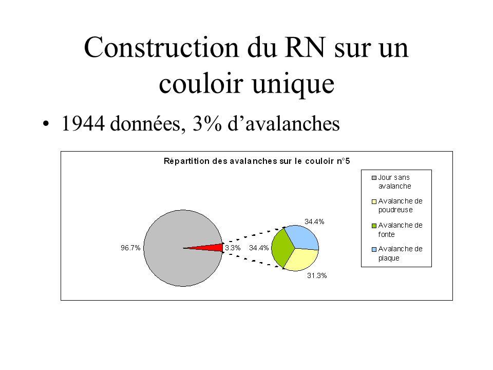 Construction du RN sur un couloir unique