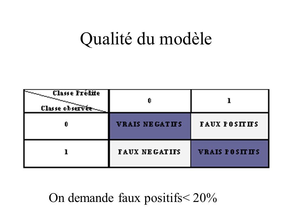 Qualité du modèle On demande faux positifs< 20%