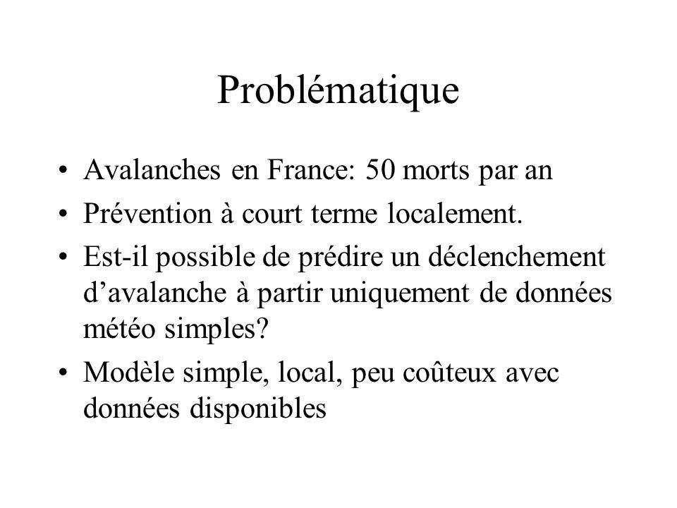 Problématique Avalanches en France: 50 morts par an