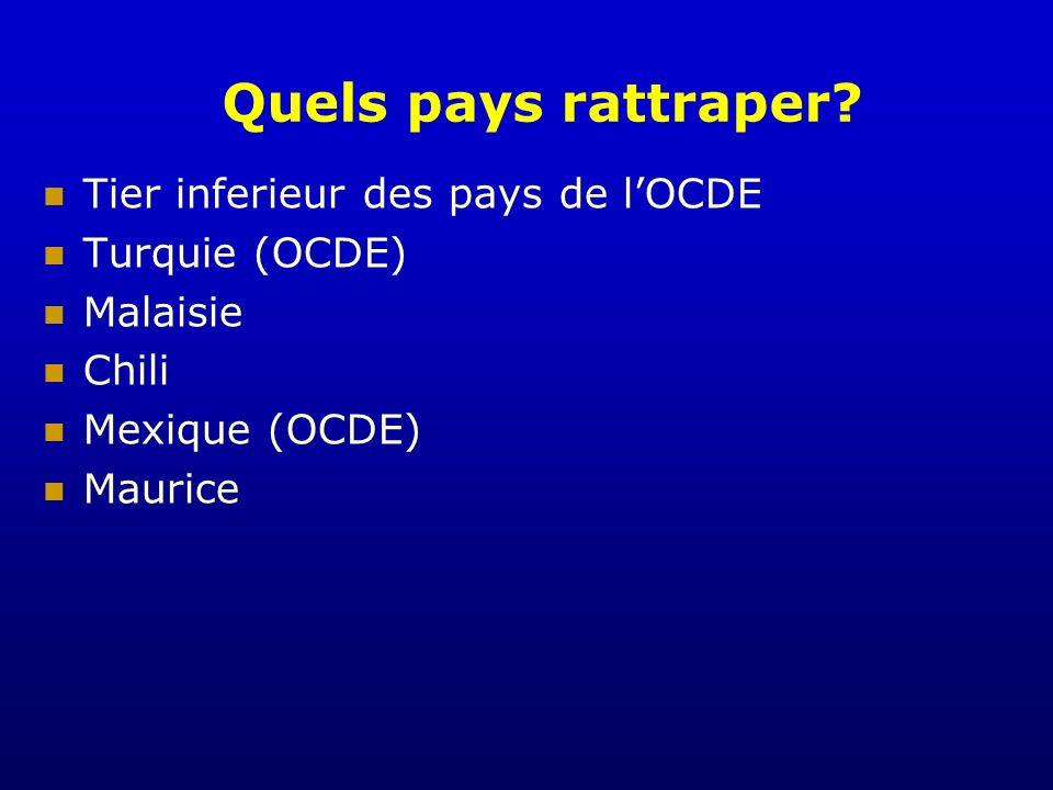 Quels pays rattraper Tier inferieur des pays de l'OCDE Turquie (OCDE)