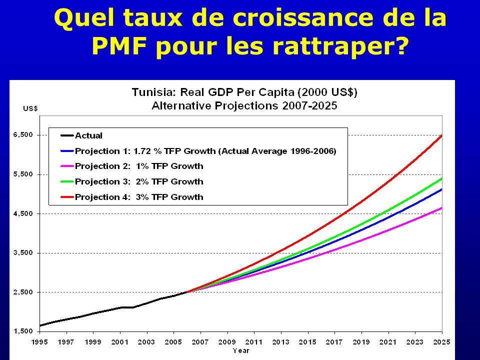 Quel taux de croissance de la PMF pour les rattraper