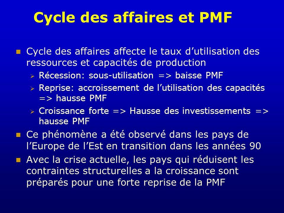 Cycle des affaires et PMF