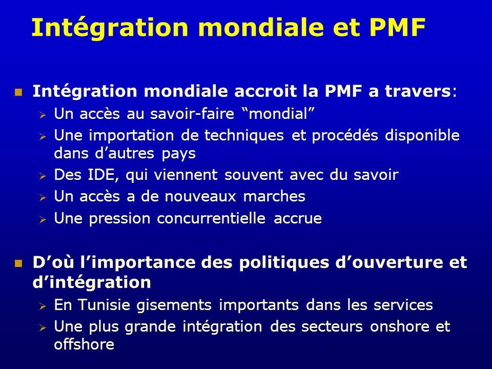 Intégration mondiale et PMF