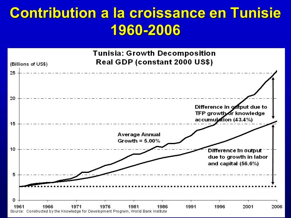 Contribution a la croissance en Tunisie 1960-2006