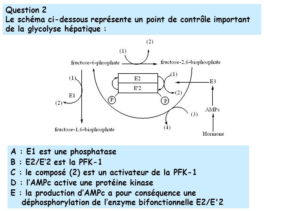 Question 2 Le schéma ci-dessous représente un point de contrôle important de la glycolyse hépatique :