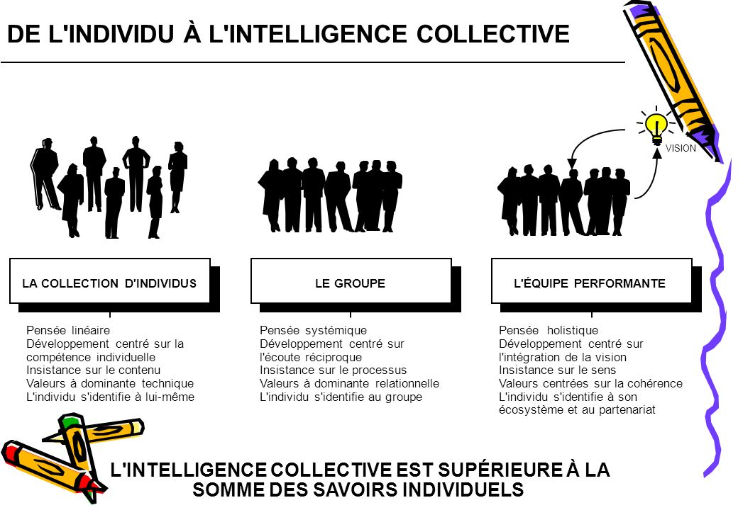 DE L INDIVIDU À L INTELLIGENCE COLLECTIVE