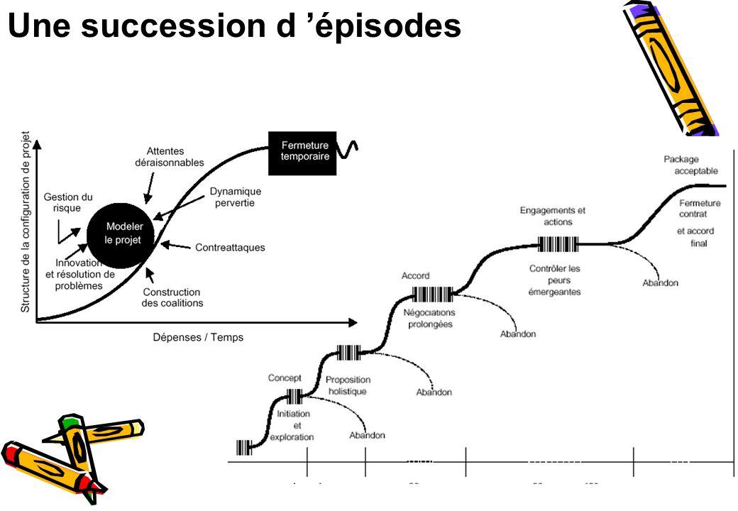 Une succession d 'épisodes