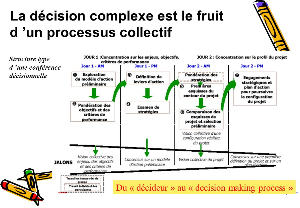 La décision complexe est le fruit d 'un processus collectif
