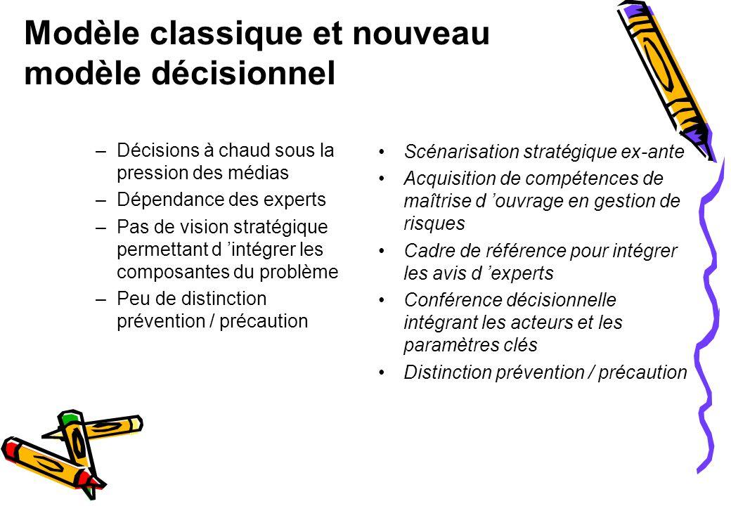 Modèle classique et nouveau modèle décisionnel