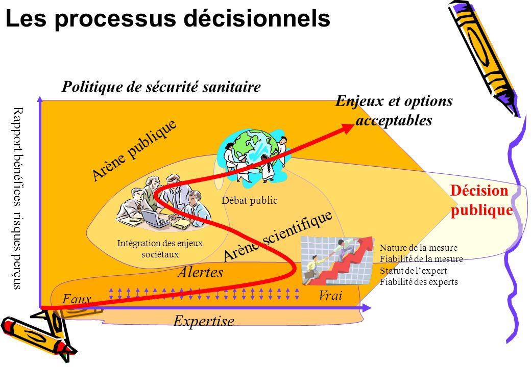 Les processus décisionnels