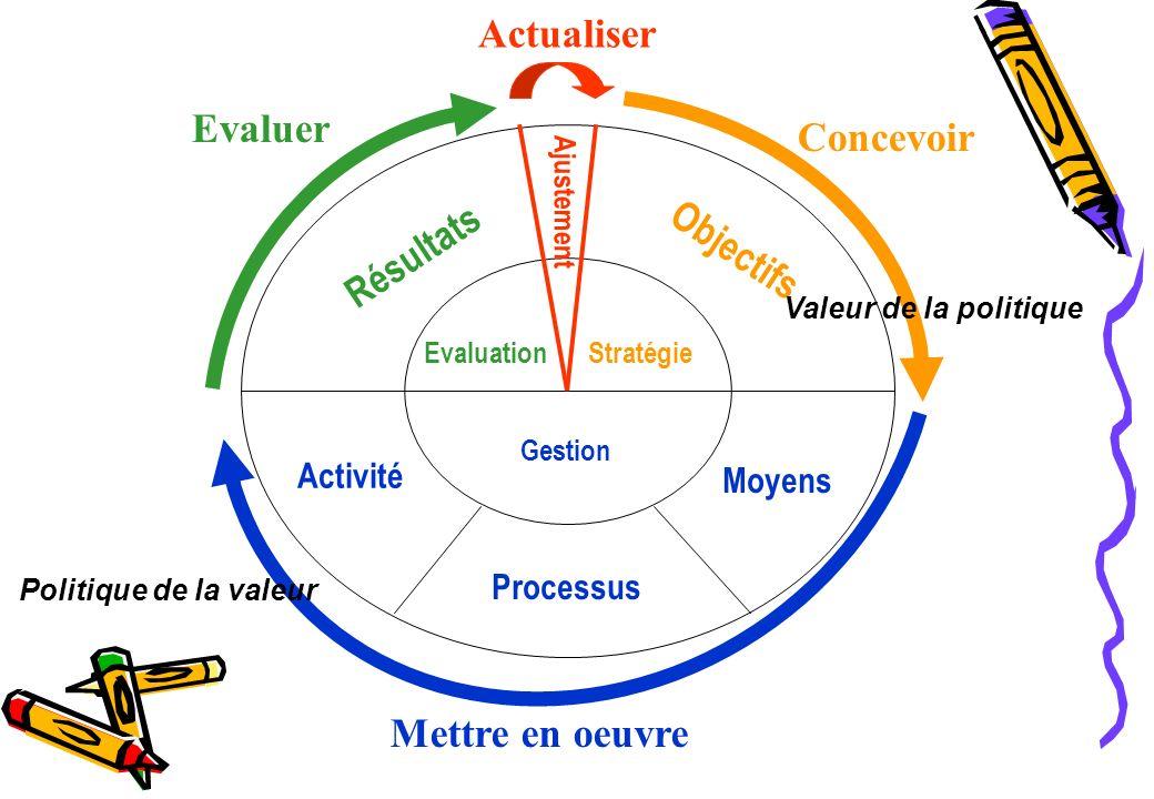 Actualiser Evaluer Concevoir Résultats Objectifs Mettre en oeuvre