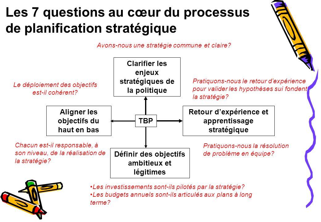 Les 7 questions au cœur du processus de planification stratégique