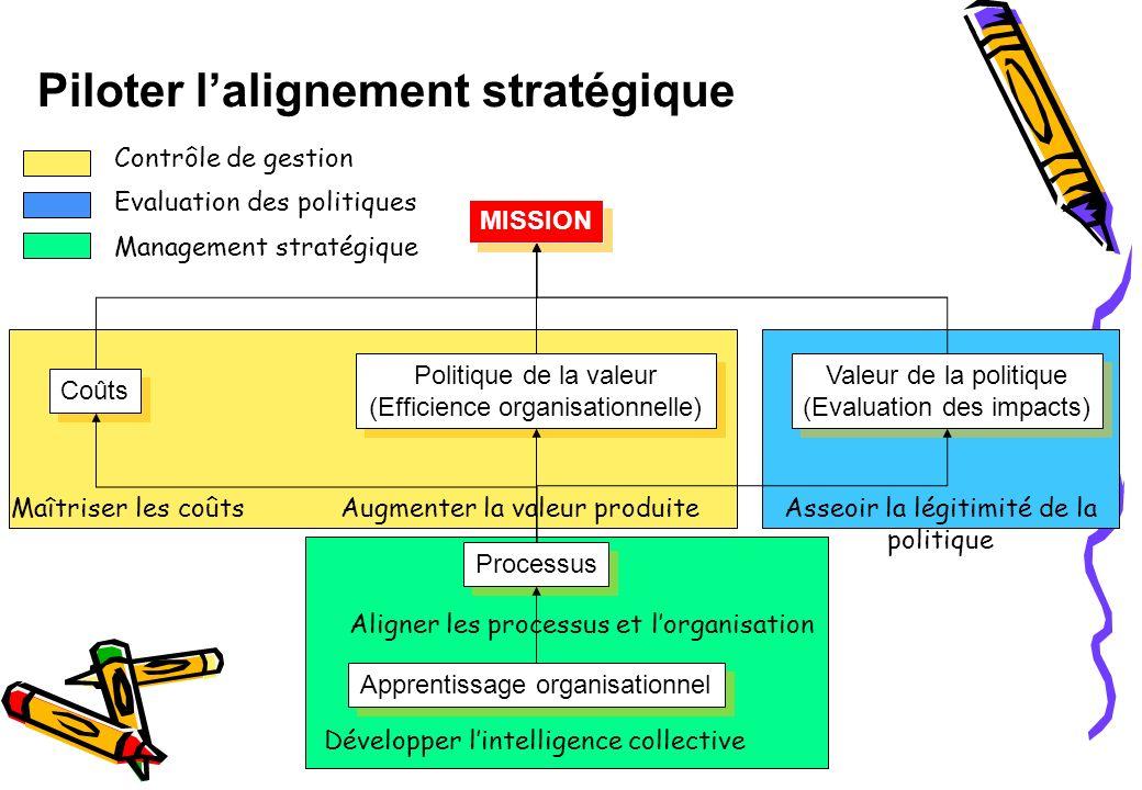 Piloter l'alignement stratégique