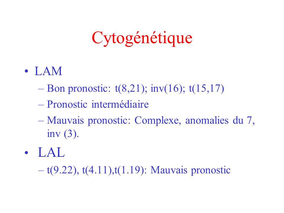 Cytogénétique LAM LAL Bon pronostic: t(8,21); inv(16); t(15,17)
