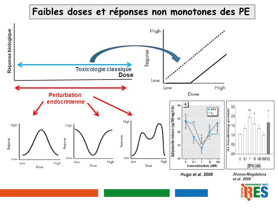 Faibles doses et réponses non monotones des PE