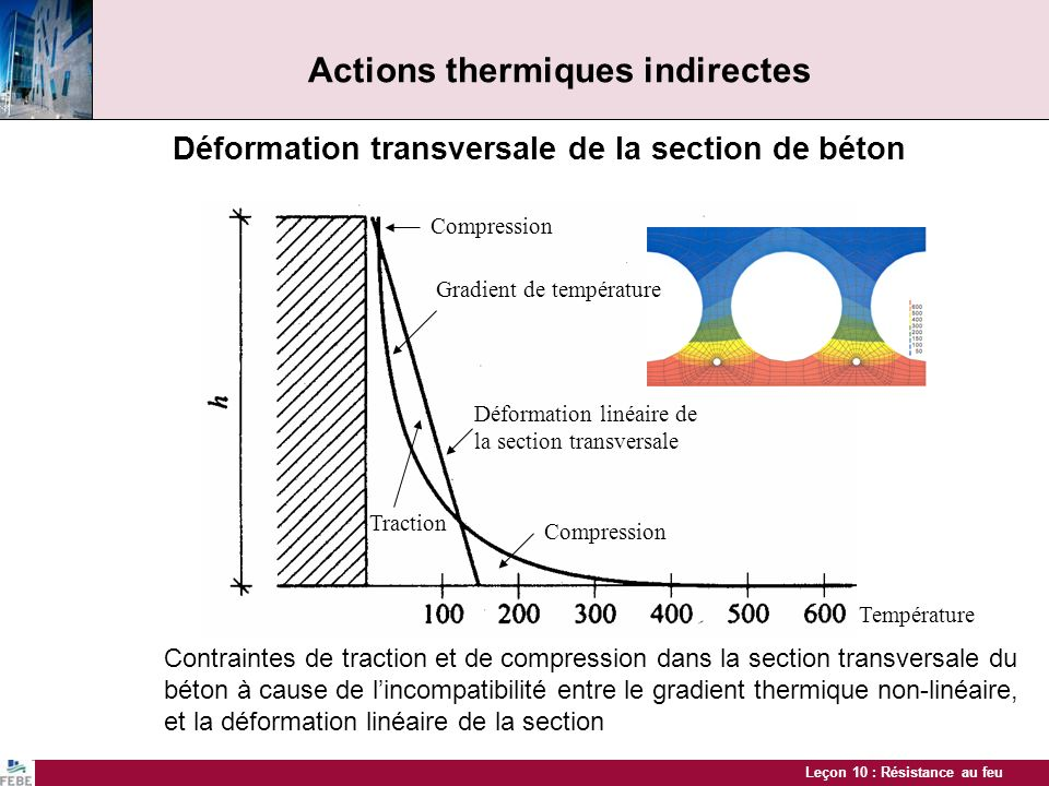 Actions thermiques indirectes