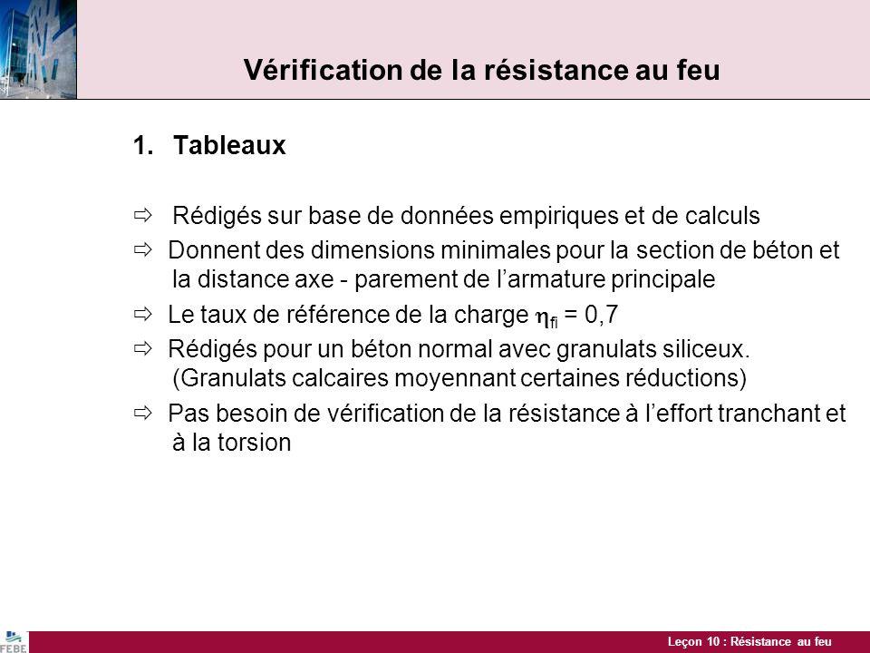Vérification de la résistance au feu