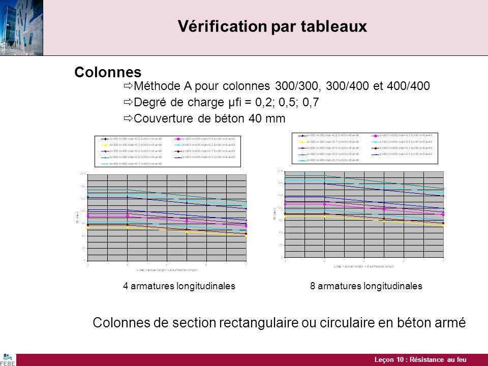 Vérification par tableaux
