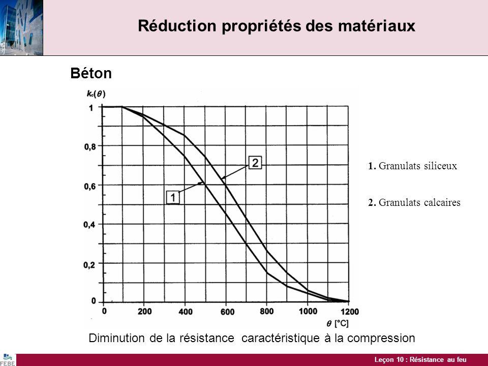 Réduction propriétés des matériaux