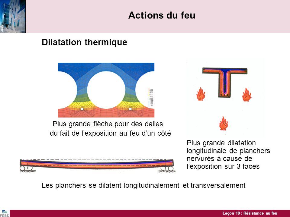 Actions du feu Dilatation thermique
