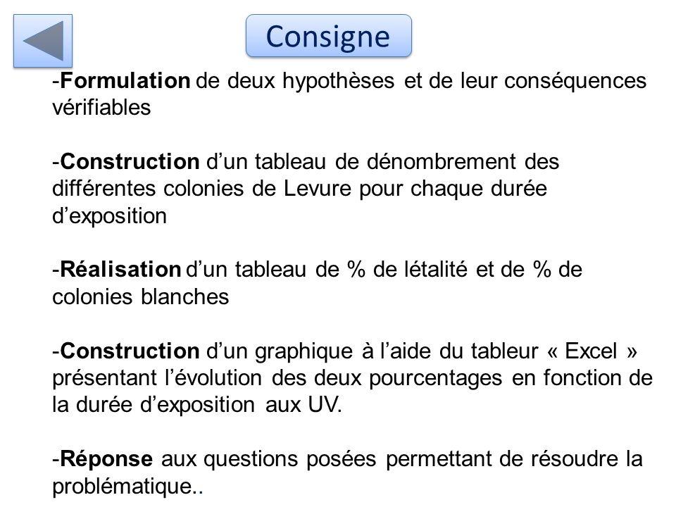 Consigne Formulation de deux hypothèses et de leur conséquences vérifiables.
