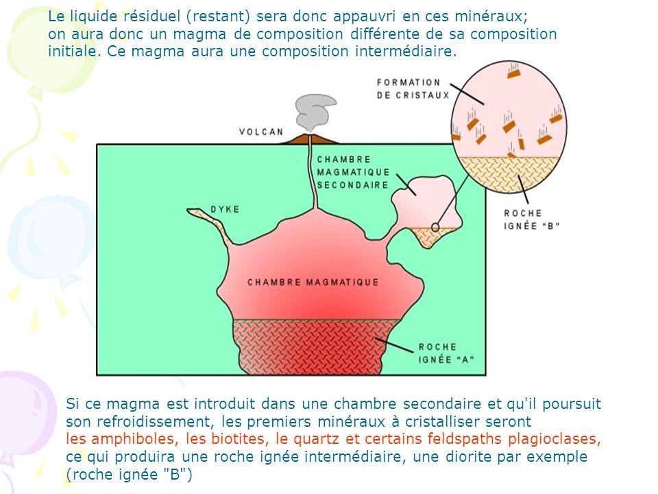 Le liquide résiduel (restant) sera donc appauvri en ces minéraux;