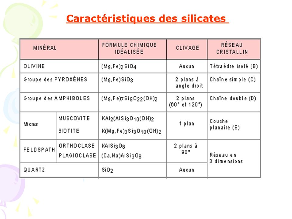 Caractéristiques des silicates