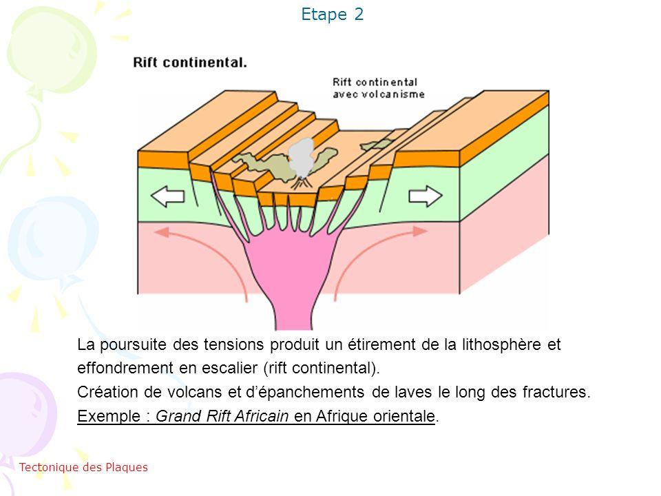 La poursuite des tensions produit un étirement de la lithosphère et