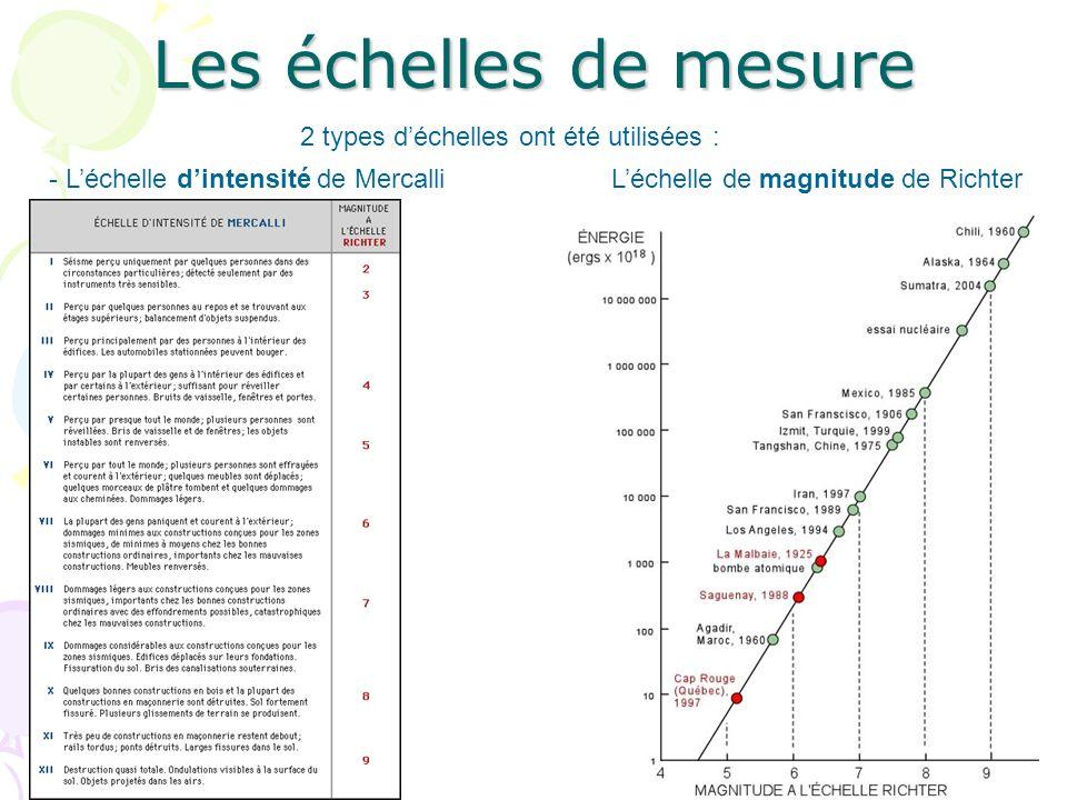 Les échelles de mesure 2 types d'échelles ont été utilisées :
