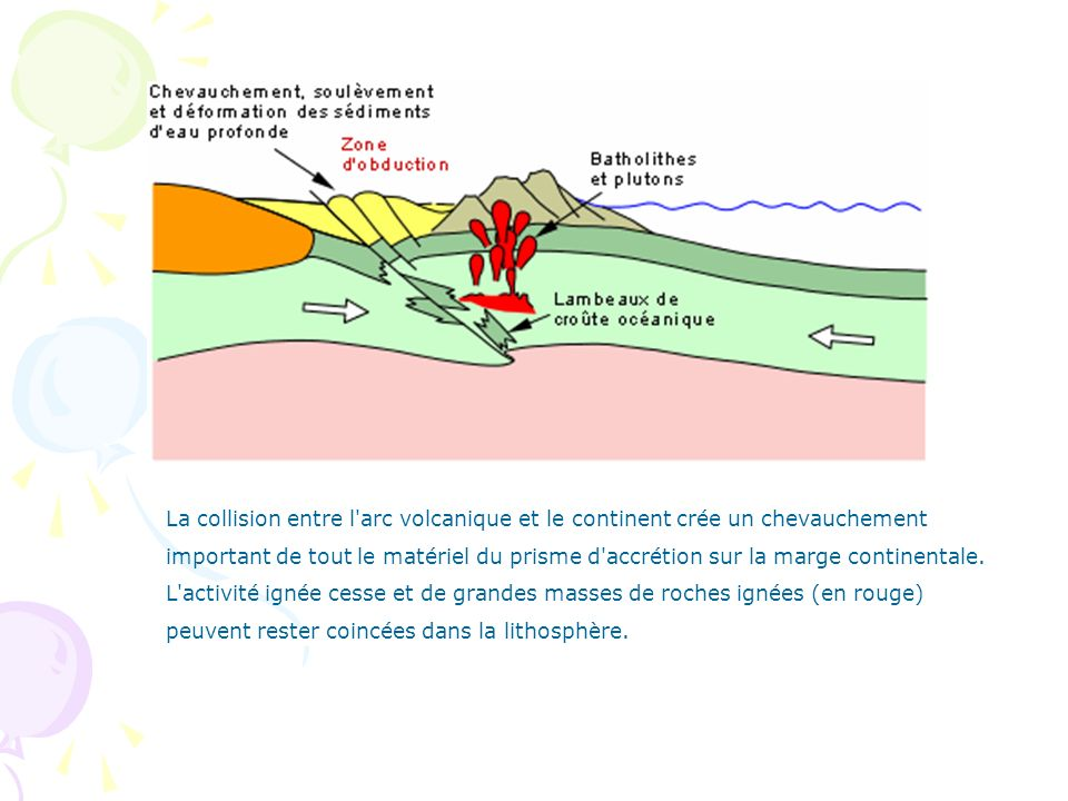 La collision entre l arc volcanique et le continent crée un chevauchement