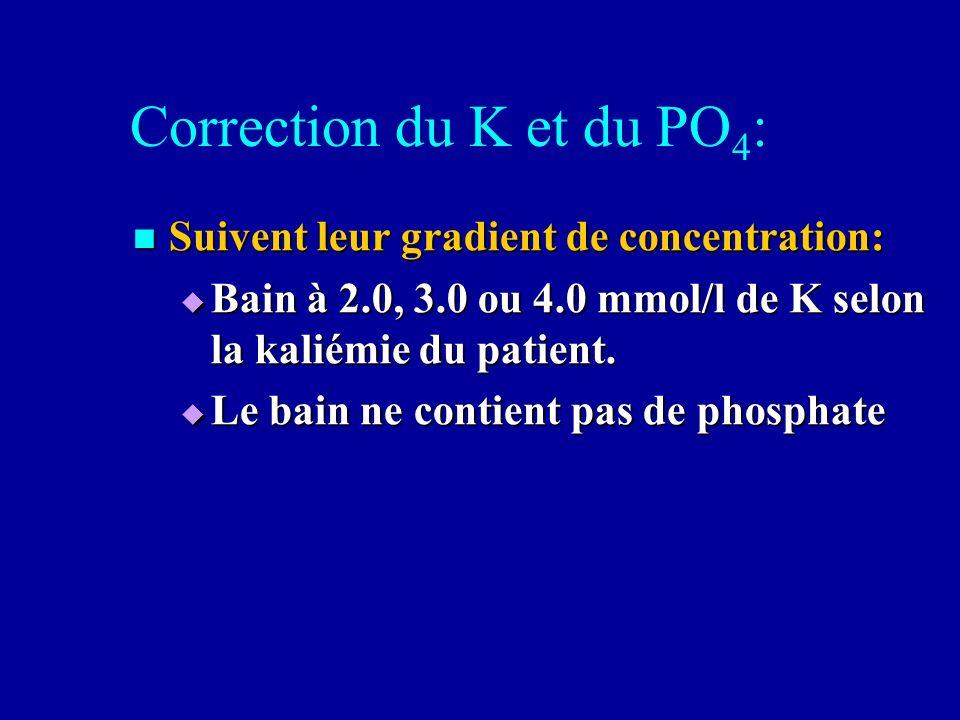 Correction du K et du PO4: