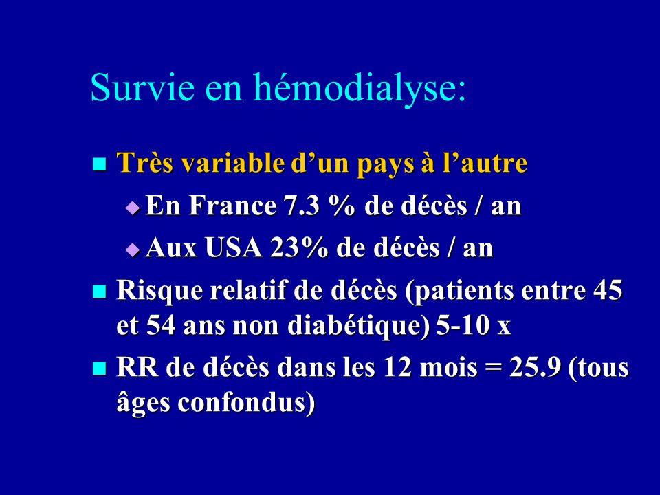 Survie en hémodialyse: