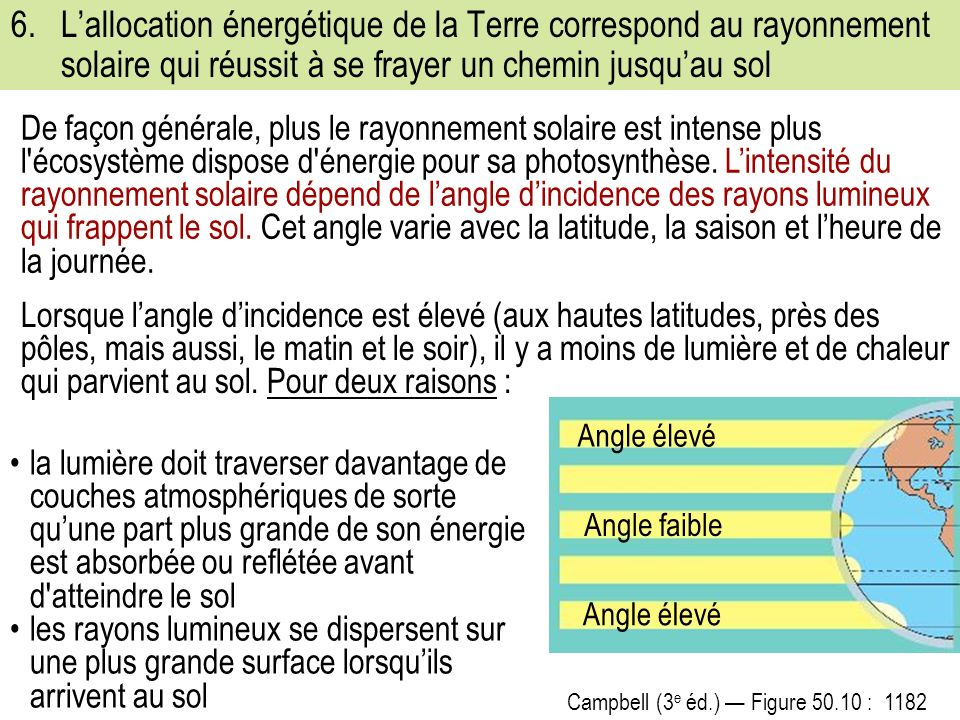 6. L'allocation énergétique de la Terre correspond au rayonnement solaire qui réussit à se frayer un chemin jusqu'au sol