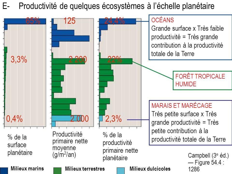 E- Productivité de quelques écosystèmes à l'échelle planétaire