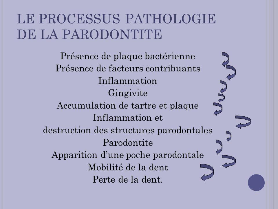 LE PROCESSUS PATHOLOGIE DE LA PARODONTITE