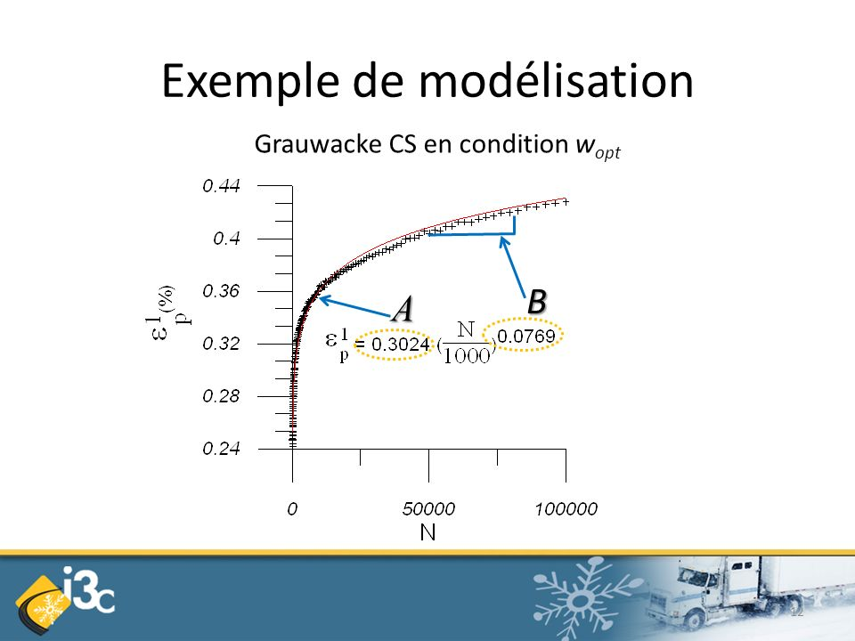 Exemple de modélisation