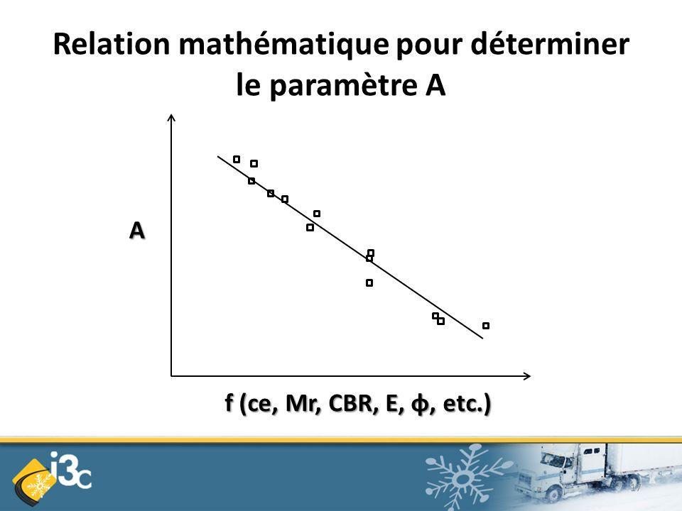 Relation mathématique pour déterminer le paramètre A