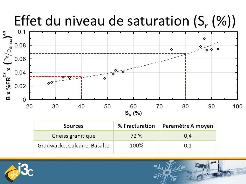 Effet du niveau de saturation (Sr (%))