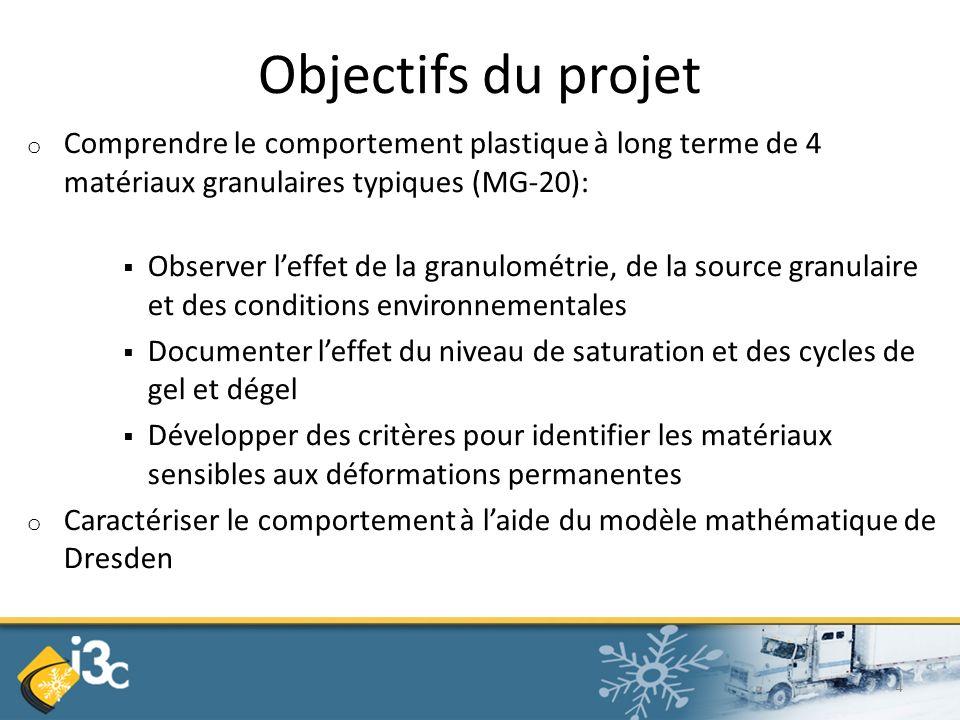 Objectifs du projet Comprendre le comportement plastique à long terme de 4 matériaux granulaires typiques (MG-20):