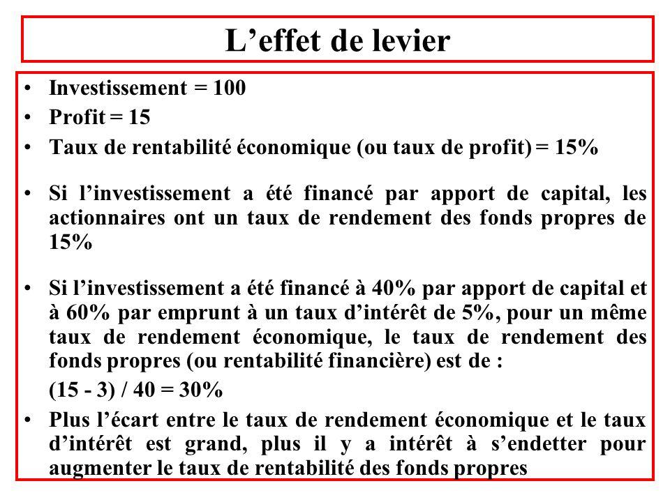 L'effet de levier Investissement = 100 Profit = 15