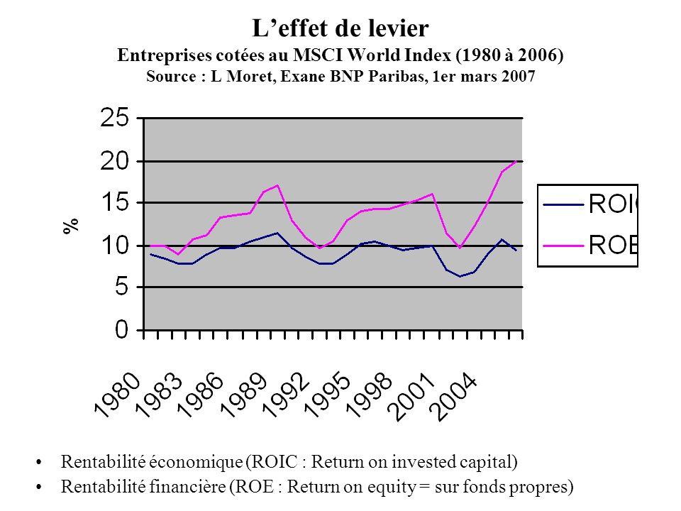 L'effet de levier Entreprises cotées au MSCI World Index (1980 à 2006) Source : L Moret, Exane BNP Paribas, 1er mars 2007